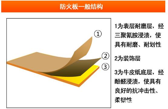 防火板结构