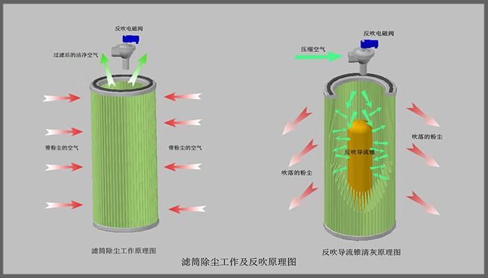 滤筒除尘工作及反吹原理图