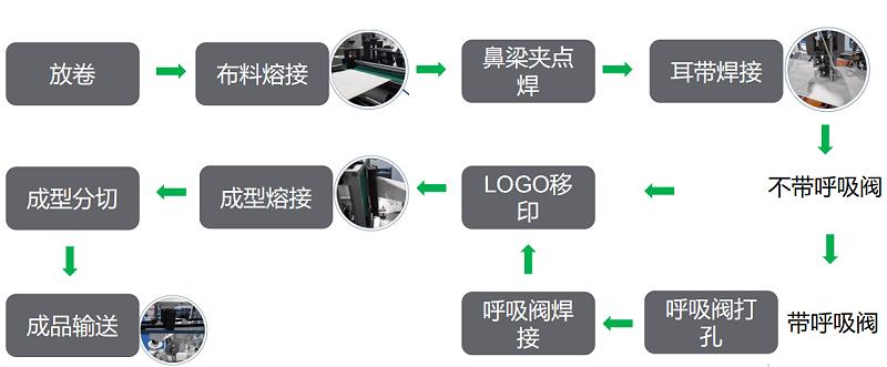 折叠口罩机控制系统的硬件配置