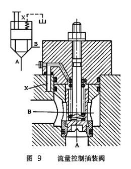 雷速体育比分直播液压流量控制插装阀