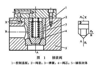 雷速体育比分直播液压插装阀结构原理及符号