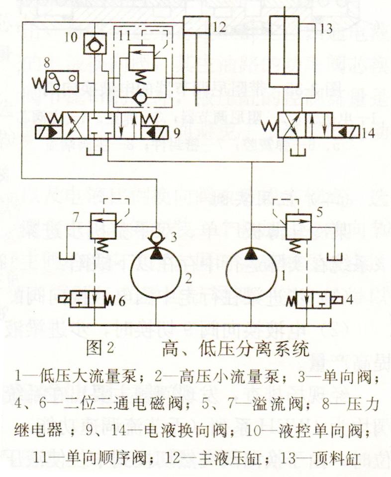 雷速体育比分直播液压双泵高低压分离液压系统原理图