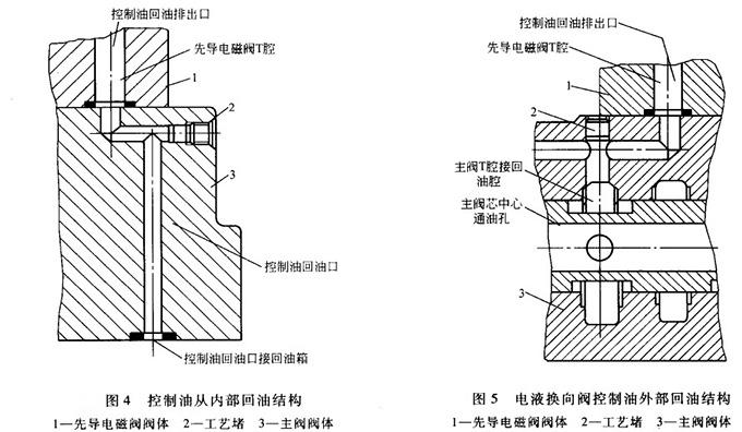 大兰液压电液换向阀回油结构