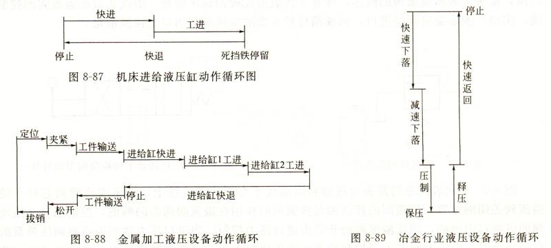 液压系统动作循环图
