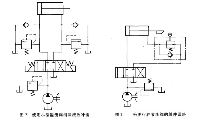 采用小型溢流阀和行程节流阀的缓冲回路