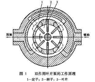 雷速体育比分直播液压双作用叶片泵工作原理