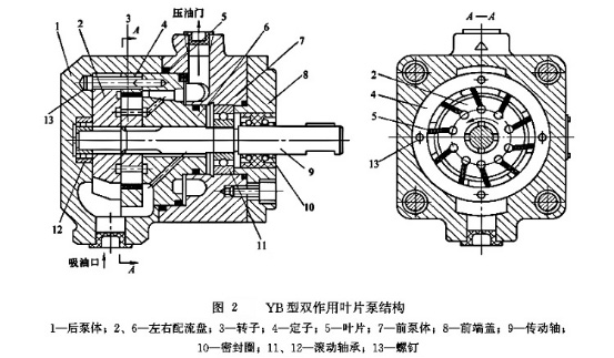 雷速体育比分直播液压YB型双作用叶片泵结构