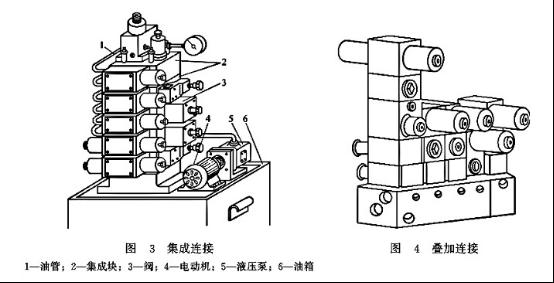 大兰液压阀集成连接与叠加式连接