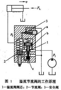 大兰液压溢流节流阀工作原理