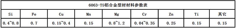鋁型材材料參數