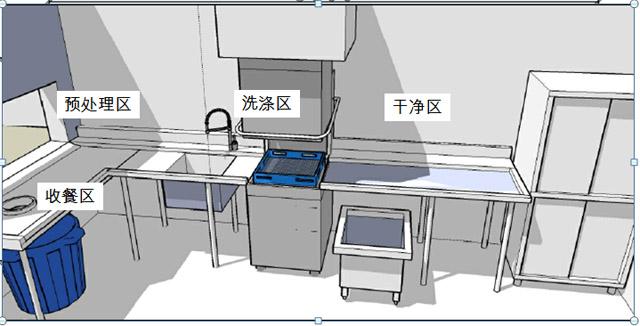 食堂洗碗机布局