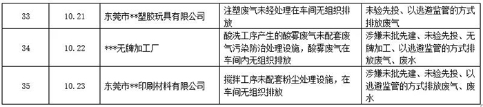 8月19日至10月23日涉气企业查处情况4