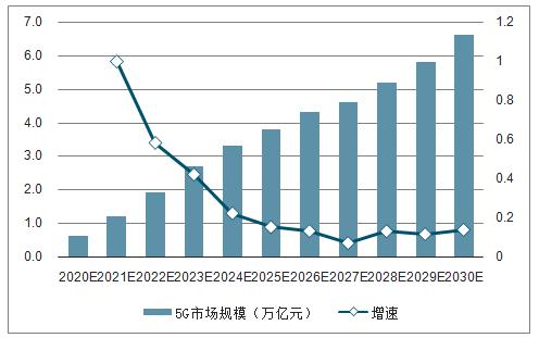 中国5G市场规模