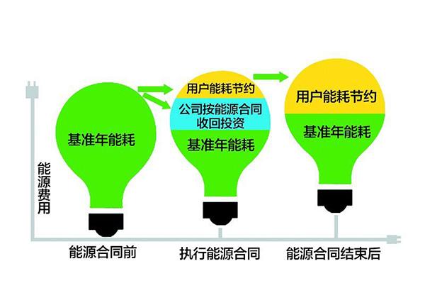合同能源管理节能量保障型
