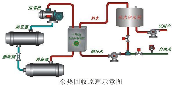 新风处理和空调系统余热回收节能技术