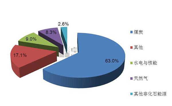 优化能源产业结构