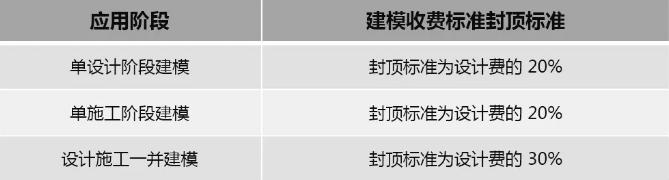 上海市BIM收费标准