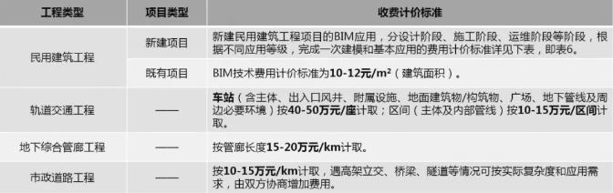 上海市建筑BIM一次性建模收费标准