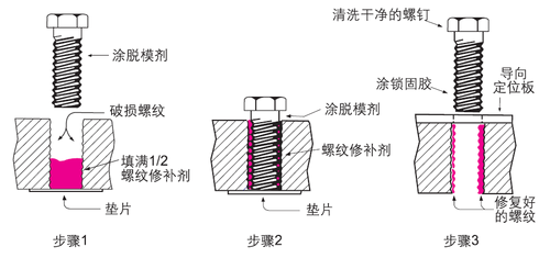 乐泰螺纹锁固剂螺纹修复