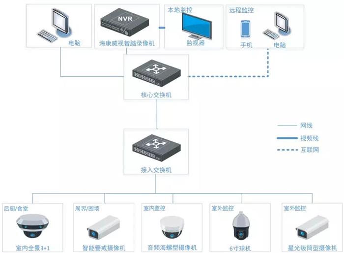 幼儿园监控,幼儿园监控,广州际智网络科技有限公司,综合布线,监控安装,无线覆盖