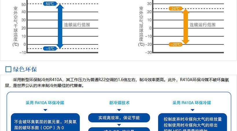 无锡美的商用中央空调-美的MDVX系列直流变频商用空调介绍_05