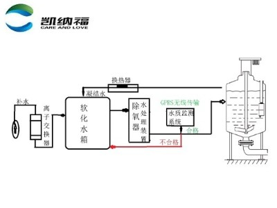 KNF-400C-08锅炉水质监测系统ph浊度仪设备