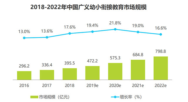 来源:2019年中国幼小衔接行业调研白皮书