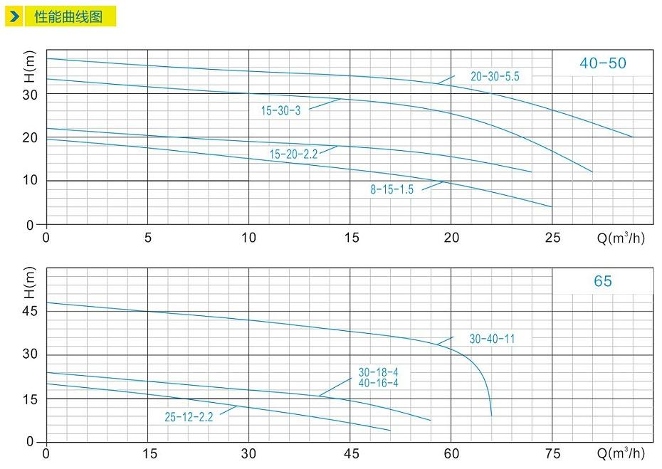 ZW自吸泵性能曲线图
