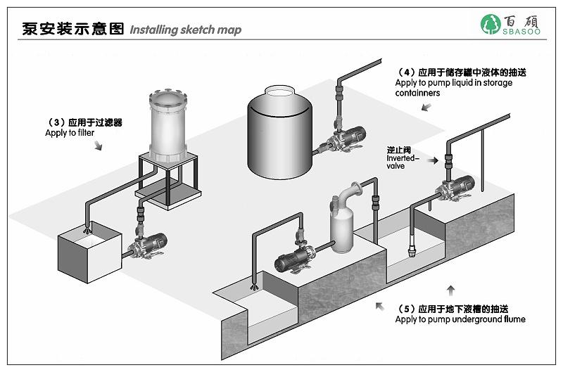 自吸泵适用工艺与安装方式