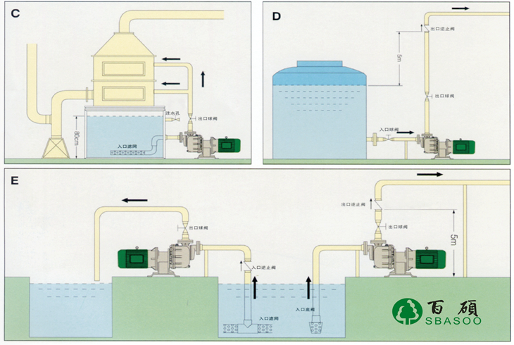 耐腐蚀自吸泵安装使用方式
