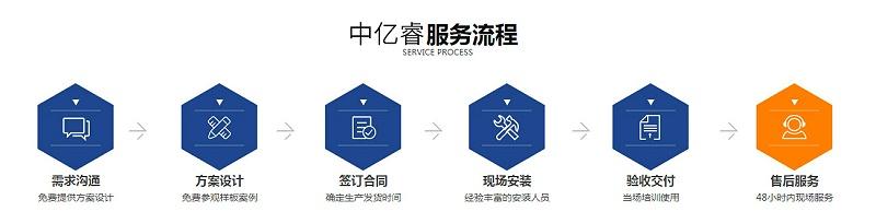 中亿睿拼接屏采购服务流程