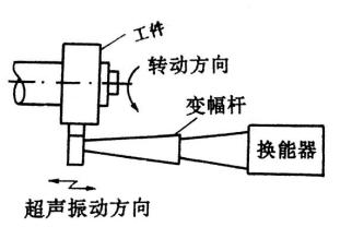 4.10 工件旋转的超声波研磨装置