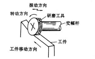 4.11工具转动和振动的超声波研磨装置