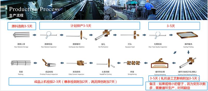 无缝钢管生产流程