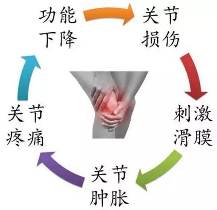 膝关节积液是怎么回事