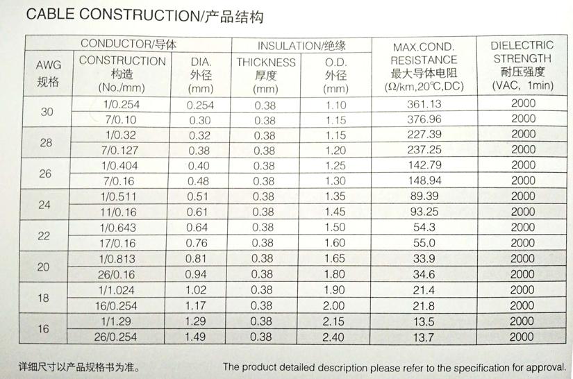 UL1430 PVC环保电子线规格型号参数表-辰安光电
