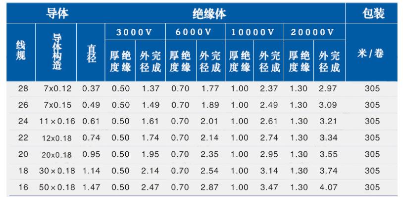 UL1015电子线规格型号参数表-辰安光电