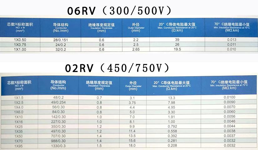 RV单芯软电线规格型号参数表-辰安光电