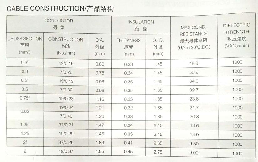 AVSS日标汽车电线规格尺寸参数表-辰安光电
