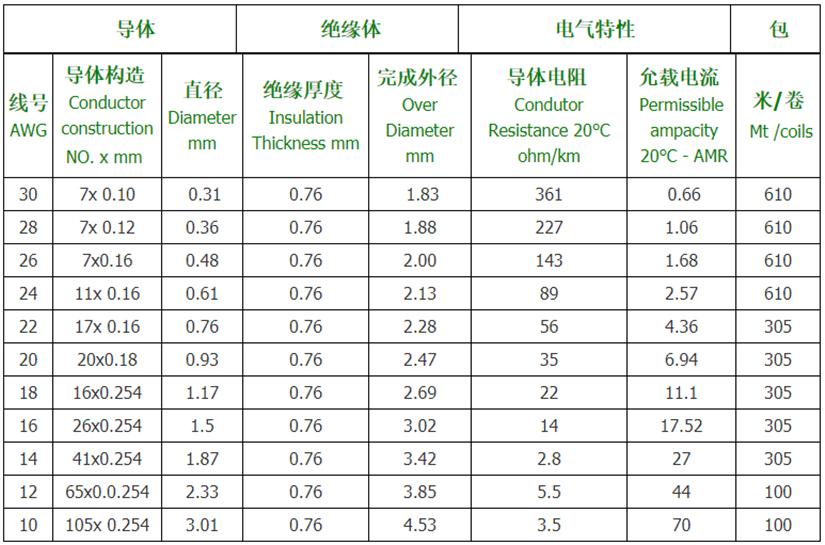 UL10012-PVC美标电子线规格型号参数表-辰安光电