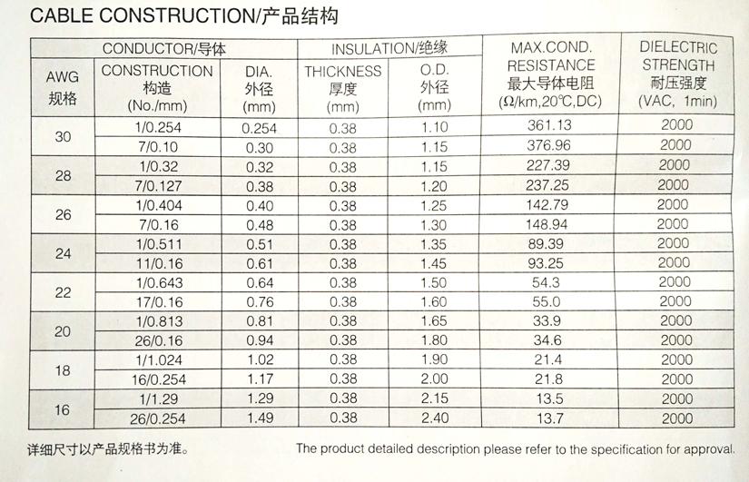 UL1007环保电子线规格型号参数表-辰安光电