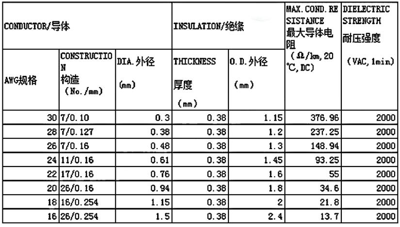 UL3265低烟无卤辐照电线规格型号表-辰安光电