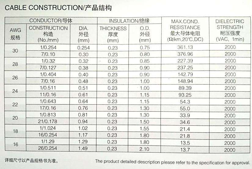 UL1061 半硬质PVC电子线规格型号参数表-辰安光电