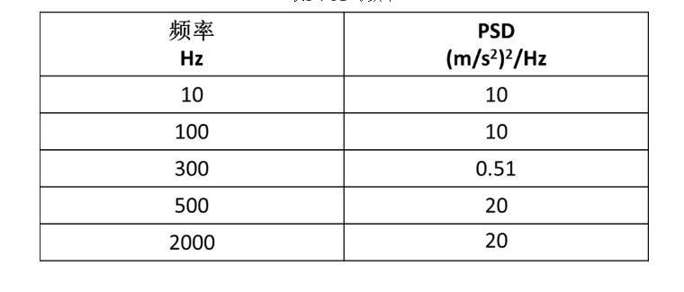 表3 PSD与频率