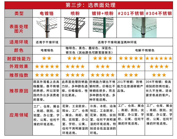 4.DIY配件表3