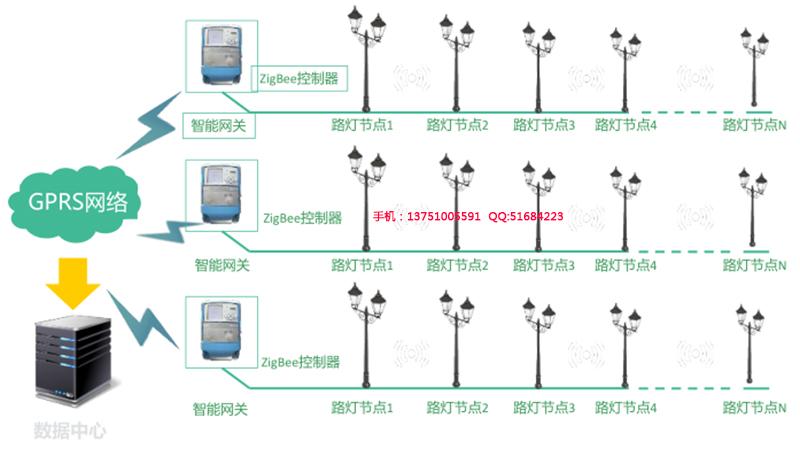 智能路灯控制系统