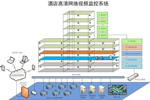 酒店高清网络视频监控系统