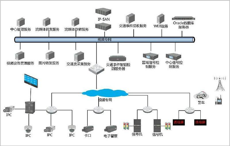 电子警察系统拓扑