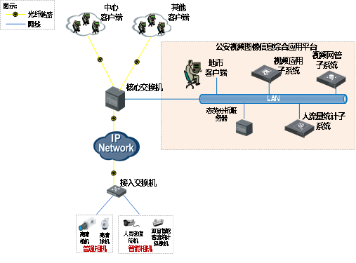 人流量统计视频监控系统拓展