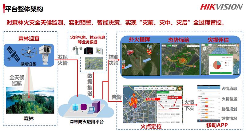 森林防火与人车管理系统解决方案